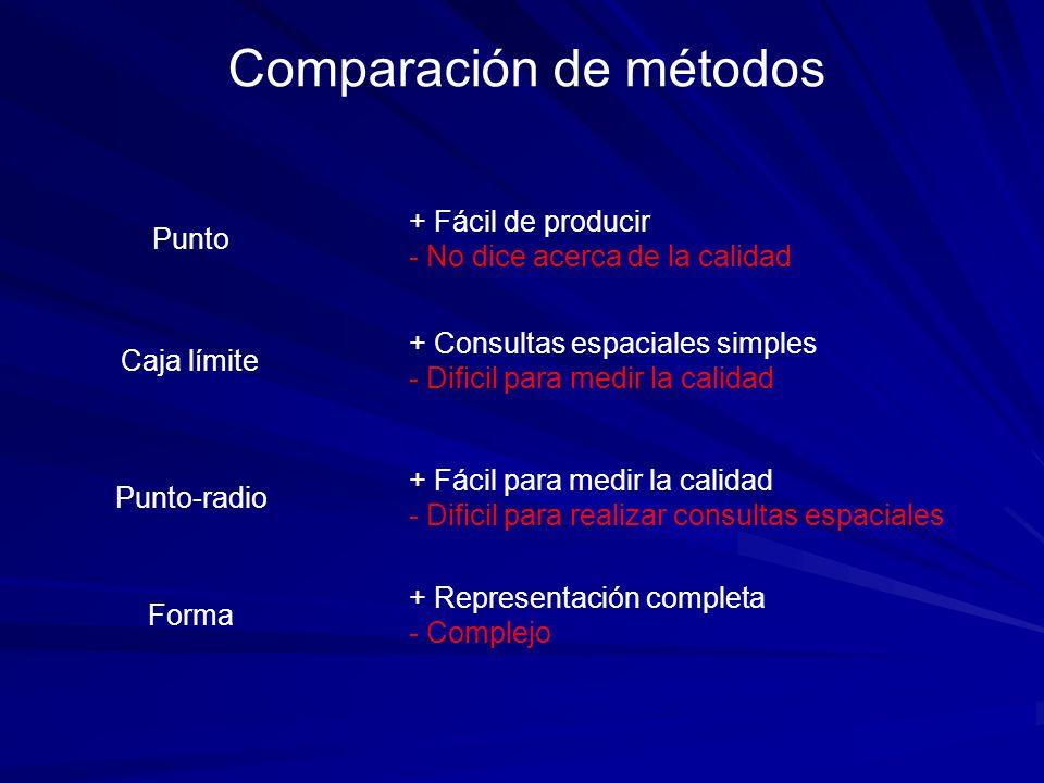 Punto + Fácil de producir - No dice acerca de la calidad Caja límite + Consultas espaciales simples - Dificil para medir la calidad Punto-radio + Fáci