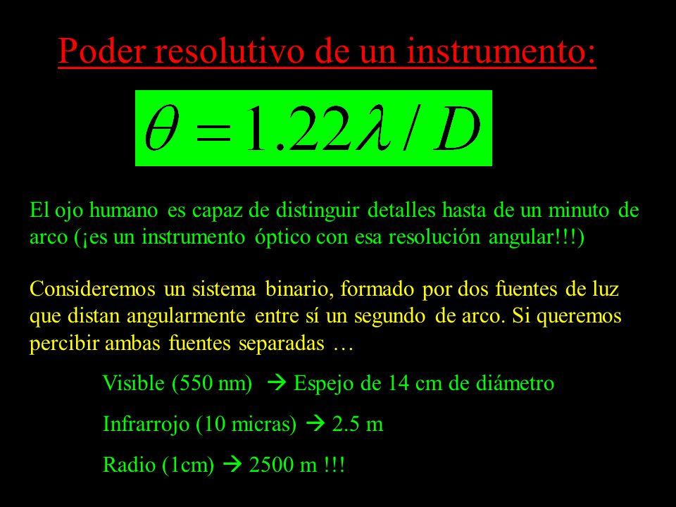 Poder resolutivo de un instrumento: El ojo humano es capaz de distinguir detalles hasta de un minuto de arco (¡es un instrumento óptico con esa resolu