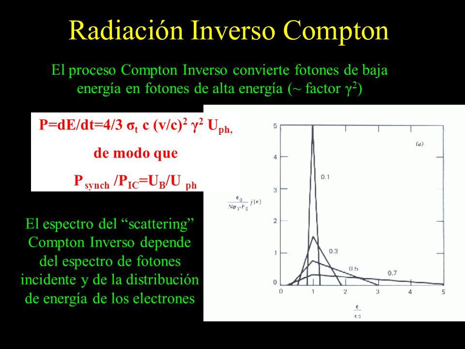 Radiación Inverso Compton El proceso Compton Inverso convierte fotones de baja energía en fotones de alta energía (~ factor γ 2 ) P=dE/dt=4/3 σ t c (v