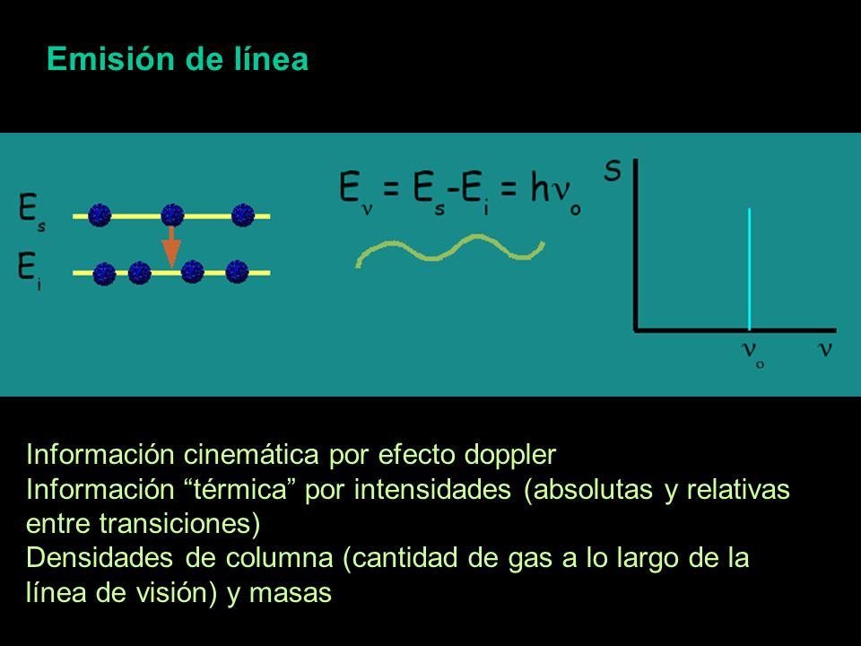 Emisión de línea Información cinemática por efecto doppler Información térmica por intensidades (absolutas y relativas entre transiciones) Densidades