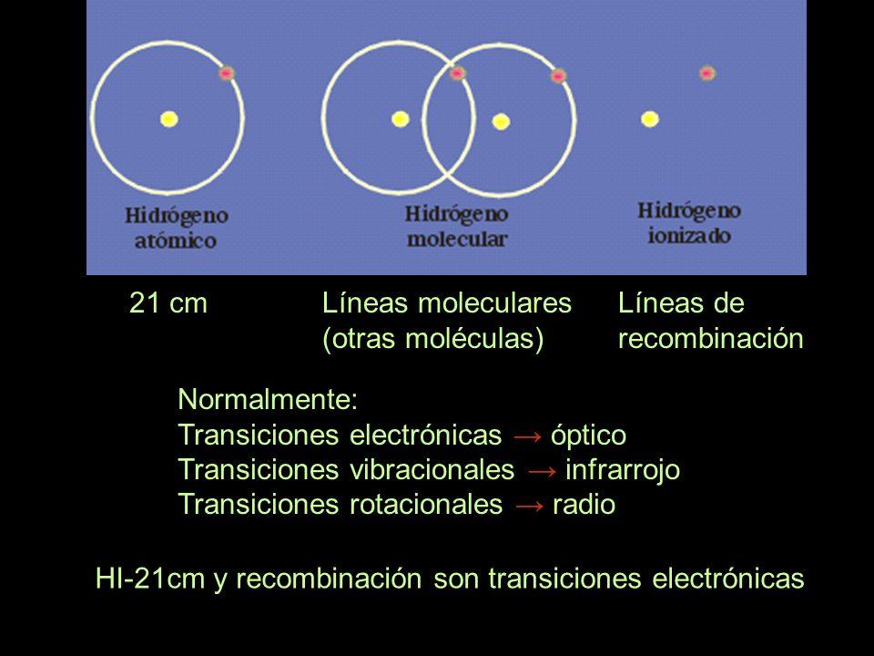 21 cmLíneas moleculares (otras moléculas) Líneas de recombinación Normalmente: Transiciones electrónicas óptico Transiciones vibracionales infrarrojo