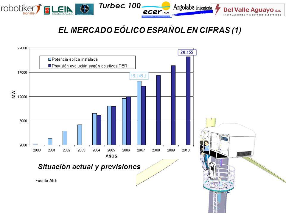 Turbec 100 EL MERCADO EÓLICO ESPAÑOL EN CIFRAS (1) Fuente AEE Situación actual y previsiones