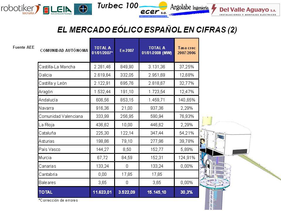 Turbec 100 EL MERCADO EÓLICO ESPAÑOL EN CIFRAS (2) Fuente AEE