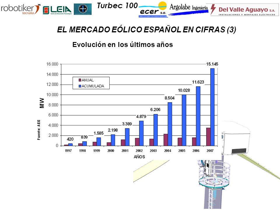 Turbec 100 EL MERCADO EÓLICO ESPAÑOL EN CIFRAS (3) Evolución en los últimos años