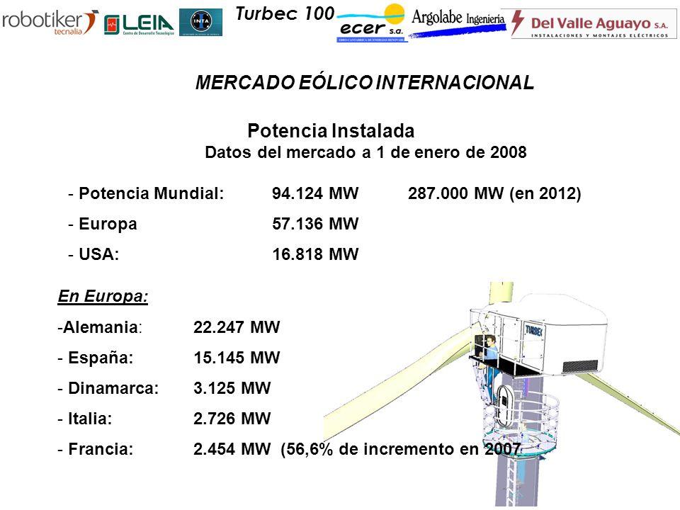 Potencia Instalada Datos del mercado a 1 de enero de 2008 - Potencia Mundial:94.124 MW287.000 MW (en 2012) - Europa57.136 MW - USA:16.818 MW Turbec 10