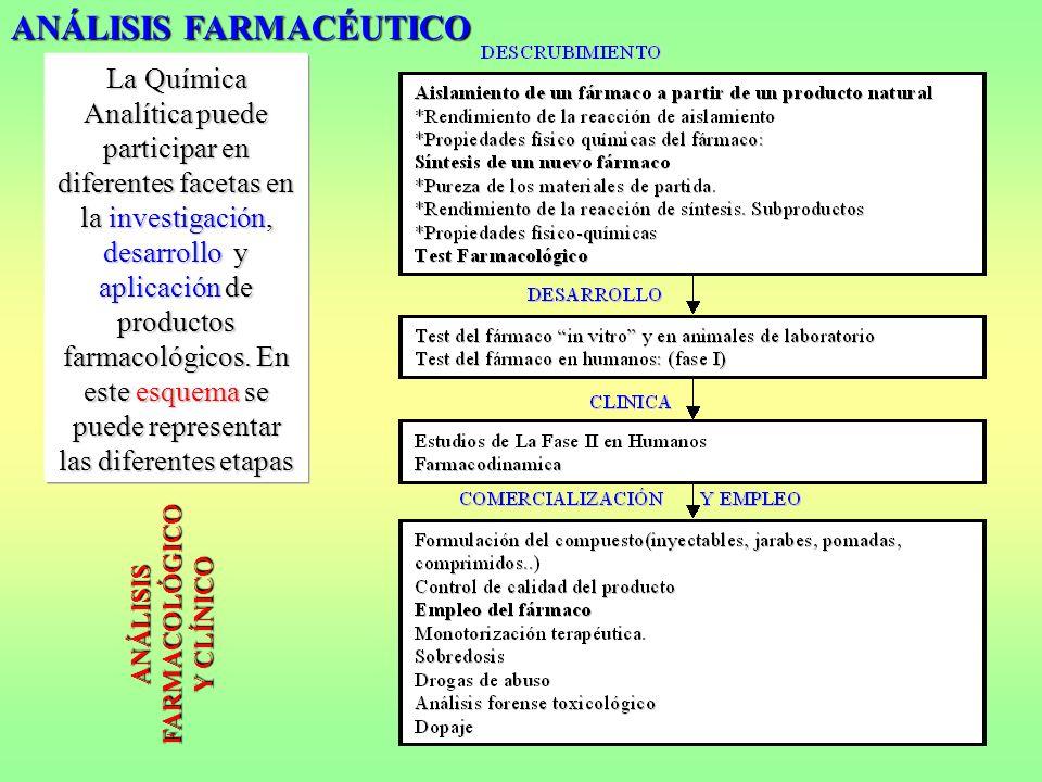 La Química Analítica puede participar en diferentes facetas en la investigación, desarrollo y aplicación de productos farmacológicos. En este esquema