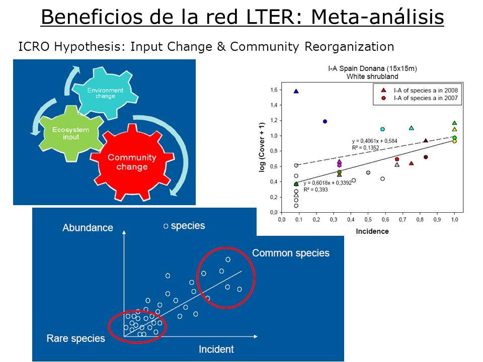 ICRO Hypothesis: Input Change & Community Reorganization Beneficios de la red LTER: Meta-análisis