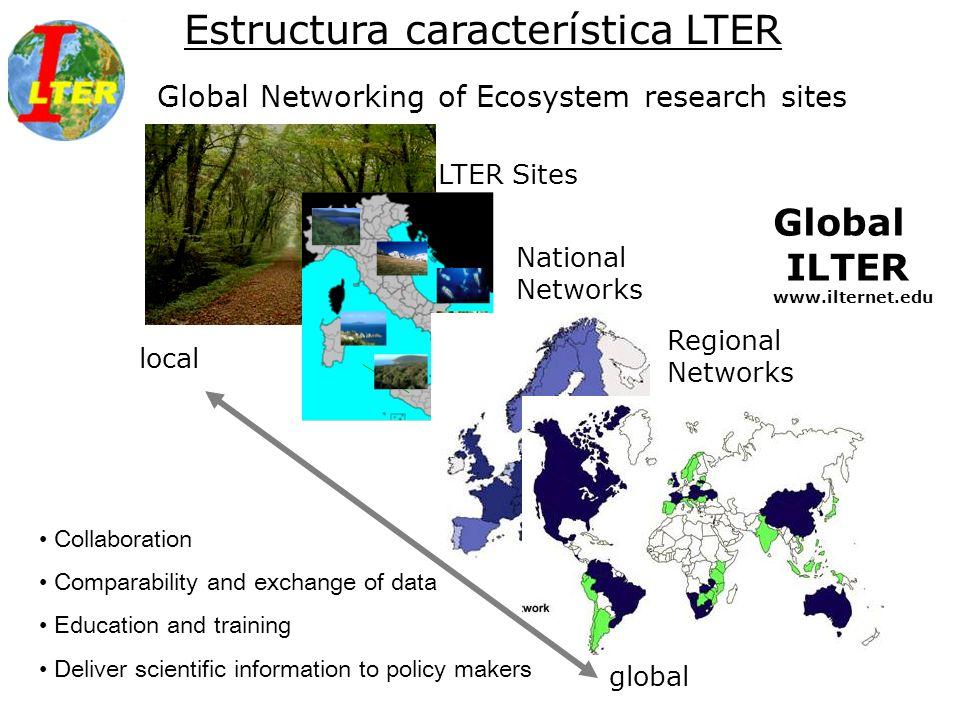Estrategia americana (EML, Morpho, MetaCat, ECOTrends) Beneficios de ILTER: Gestión de datos EML METACAT http://www.lternet.edu