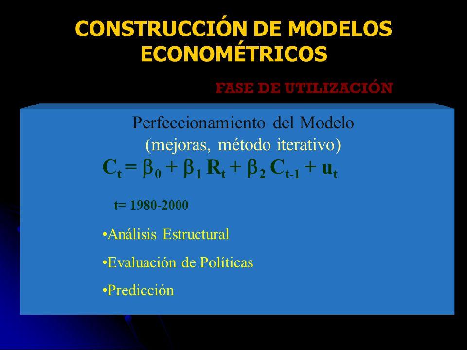 FASE DE UTILIZACIÓN C t = 0 + 1 R t + 2 C t-1 + u t t= 1980-2000 Análisis Estructural Evaluación de Políticas Predicción Perfeccionamiento del Modelo