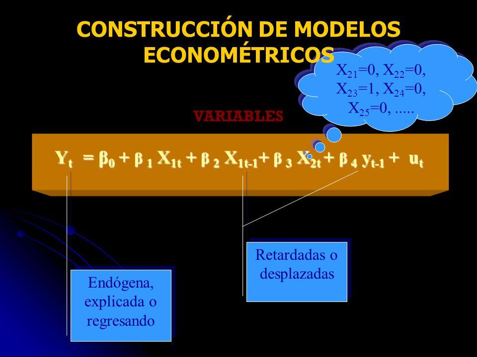 VARIABLES Endógena, explicada o regresando Retardadas o desplazadas X 21 =0, X 22 =0, X 23 =1, X 24 =0, X 25 =0,..... CONSTRUCCIÓN DE MODELOS ECONOMÉT