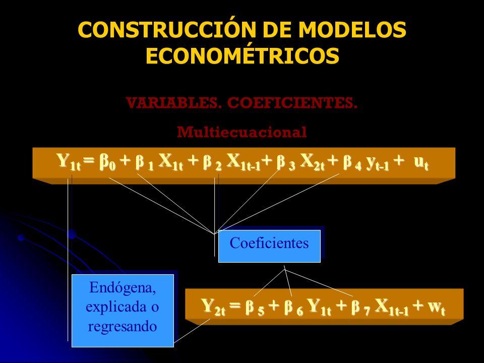 VARIABLES. COEFICIENTES. Multiecuacional Endógena, explicada o regresando Coeficientes Y2t = β 5 + β 6 Y1t + β 7 X1t-1 + wt CONSTRUCCIÓN DE MODELOS EC