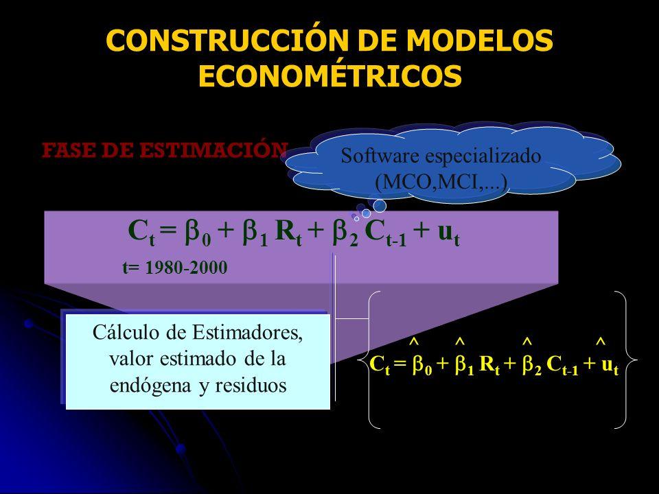 FASE DE ESTIMACIÓN C t = 0 + 1 R t + 2 C t-1 + u t t= 1980-2000 Software especializado (MCO,MCI,...) ^ ^ ^ ^ C t = 0 + 1 R t + 2 C t-1 + u t CONSTRUCC