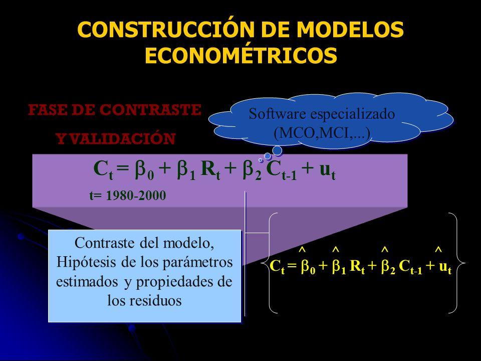 FASE DE CONTRASTE Y VALIDACIÓN C t = 0 + 1 R t + 2 C t-1 + u t t= 1980-2000 Software especializado (MCO,MCI,...) Contraste del modelo, Hipótesis de lo