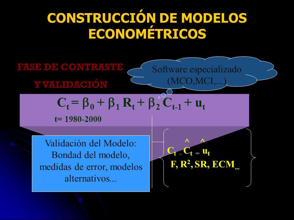 C t = 0 + 1 R t + 2 C t-1 + u t t= 1980-2000 Software especializado (MCO,MCI,...) Validación del Modelo: Bondad del modelo, medidas de error, modelos