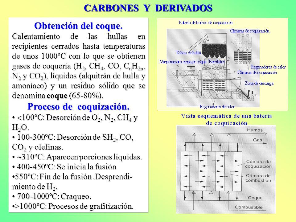 CARBONES Y DERIVADOS Obtención del coque. Calentamiento de las hullas en recipientes cerrados hasta temperaturas de unos 1000ºC con lo que se obtienen