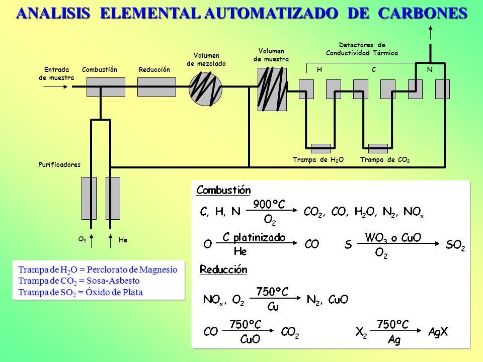 CombustiónReducción Volumen de mezclado Volumen de muestra Detectores de Conductividad Térmica HCNEntrada de muestra Trampa de H 2 OTrampa de CO 2 Pur