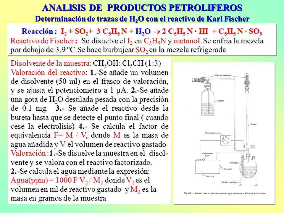 ANALISIS DE PRODUCTOS PETROLIFEROS Reacción : I 2 + SO 2 + 3 C 5 H 5 N + H 2 O 2 C 5 H 5 N · HI + C 5 H 5 N · SO 3 Reactivo de Fischer : Se disuelve el I 2 en C 5 H 5 N y metanol.