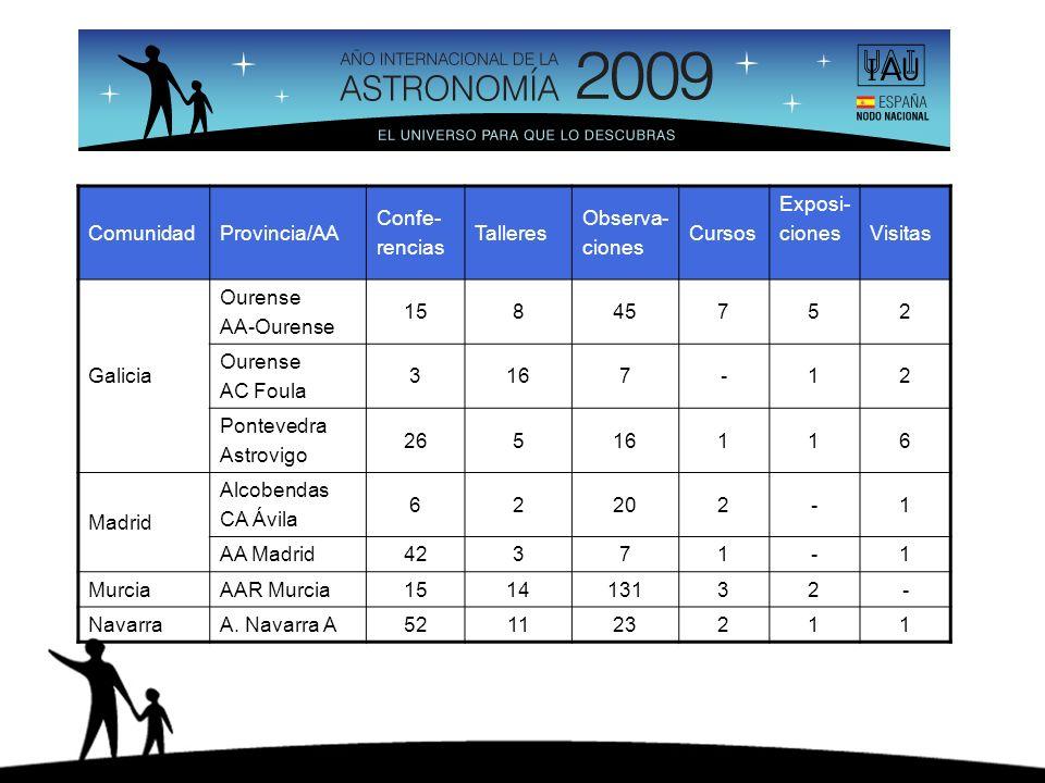 ComunidadProvincia/AA Confe- rencias Talleres Observa- ciones Cursos Exposi- cionesVisitas Galicia Ourense AA-Ourense 15845752 Ourense AC Foula 3167-1