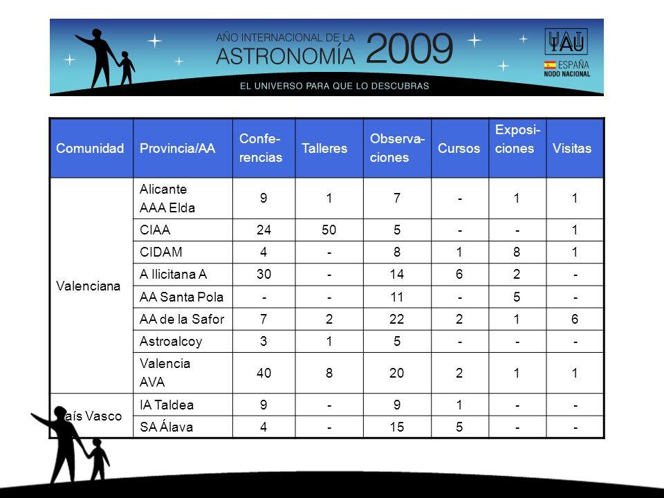 ComunidadProvincia/AA Confe- rencias Talleres Observa- ciones Cursos Exposi- cionesVisitas Valenciana Alicante AAA Elda 917-11 CIAA24505--1 CIDAM4-818