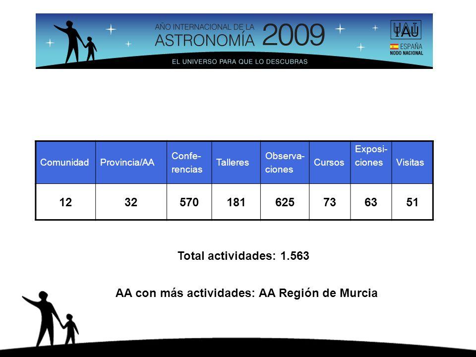 ComunidadProvincia/AA Confe- rencias Talleres Observa- ciones Cursos Exposi- cionesVisitas 1232570181625736351 Total actividades: 1.563 AA con más actividades: AA Región de Murcia