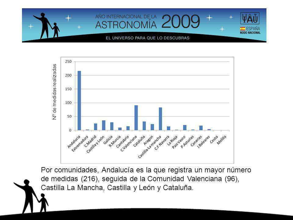 Por comunidades, Andalucía es la que registra un mayor número de medidas (216), seguida de la Comunidad Valenciana (96), Castilla La Mancha, Castilla