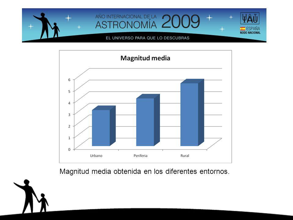 Magnitud media obtenida en los diferentes entornos.