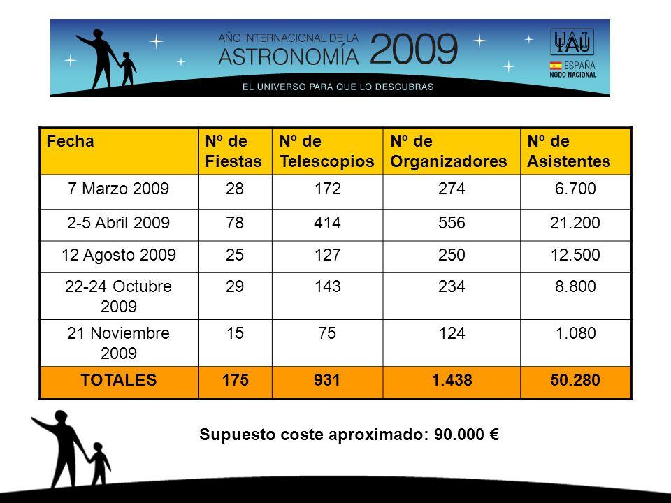 FechaNº de Fiestas Nº de Telescopios Nº de Organizadores Nº de Asistentes 7 Marzo 2009281722746.700 2-5 Abril 20097841455621.200 12 Agosto 20092512725012.500 22-24 Octubre 2009 291432348.800 21 Noviembre 2009 15751241.080 TOTALES1759311.43850.280 Supuesto coste aproximado: 90.000