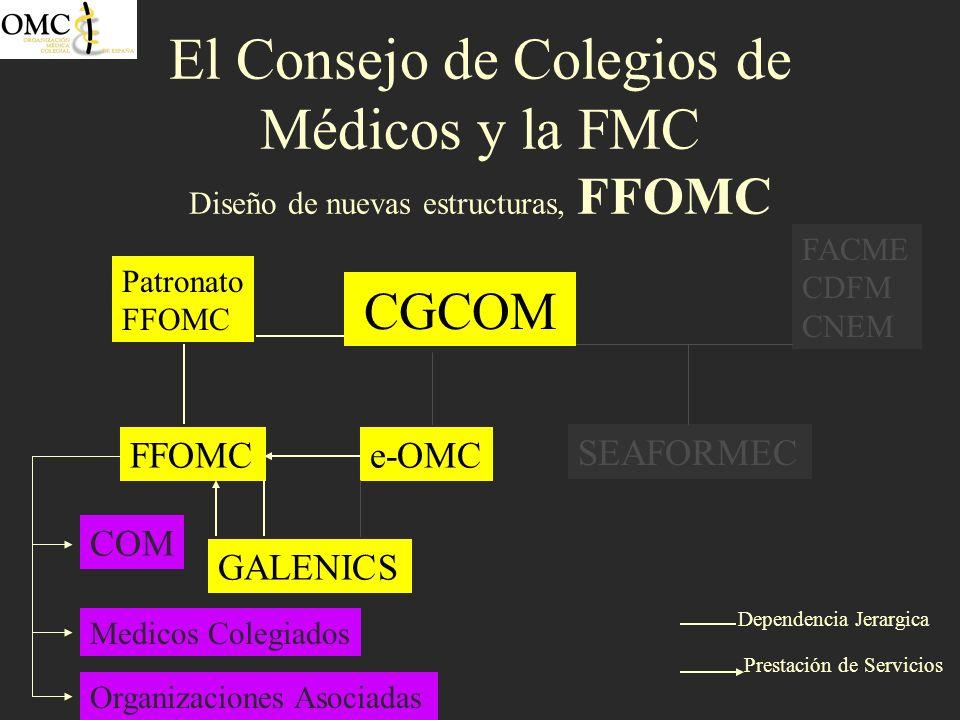 El Consejo de Colegios de Médicos y la FMC Diseño de nuevas estructuras, FFOMC CGCOM SEAFORMEC FFOMCe-OMC GALENICS FACME CDFM CNEM Patronato FFOMC Pre