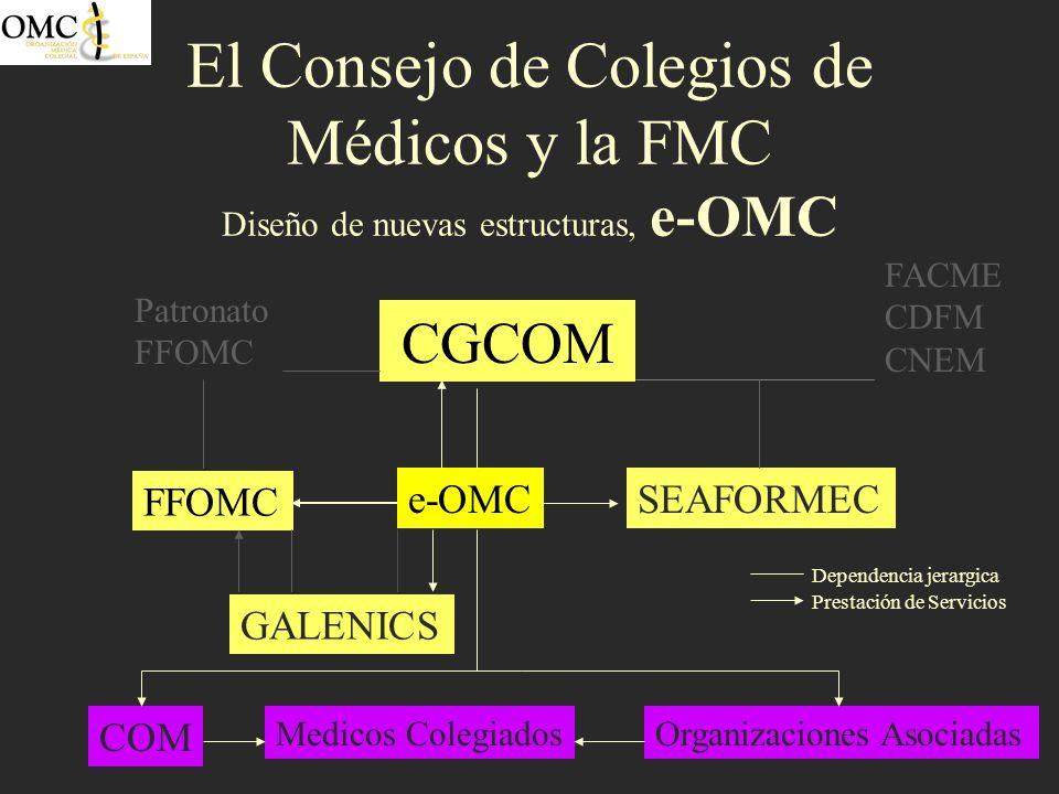 El Consejo de Colegios de Médicos y la FMC Diseño de nuevas estructuras, e-OMC CGCOM SEAFORMEC FFOMC e-OMC GALENICS FACME CDFM CNEM Patronato FFOMC CO