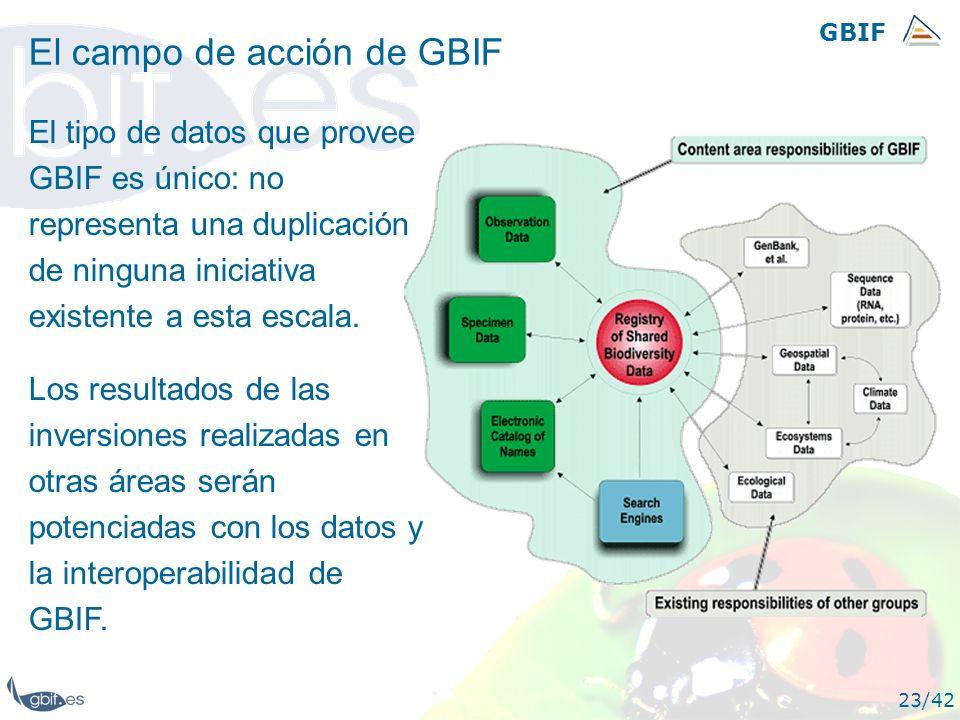 GBIF 23/42 El campo de acción de GBIF El tipo de datos que provee GBIF es único: no representa una duplicación de ninguna iniciativa existente a esta