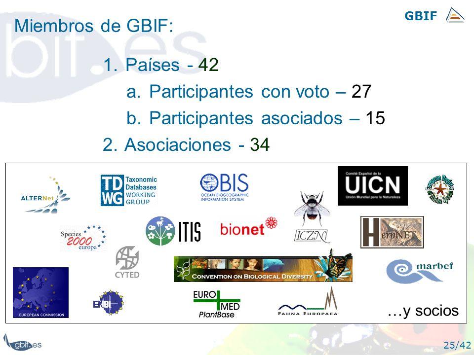 GBIF 25/42 Miembros de GBIF: 1. Países - 42 a. Participantes con voto – 27 b. Participantes asociados – 15 2. Asociaciones - 34 …y socios