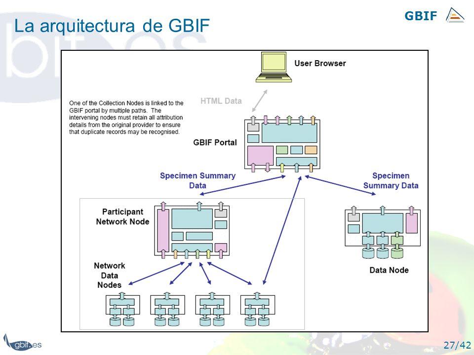 GBIF 27/42 La arquitectura de GBIF