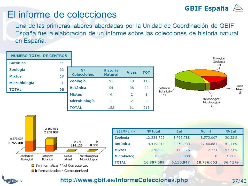 GBIF España 37/42 El informe de colecciones NÚMERO TOTAL DE CENTROS Botánica44 Zoología33 Mixtos18 Microbiología3 TOTAL98 Una de las primeras labores