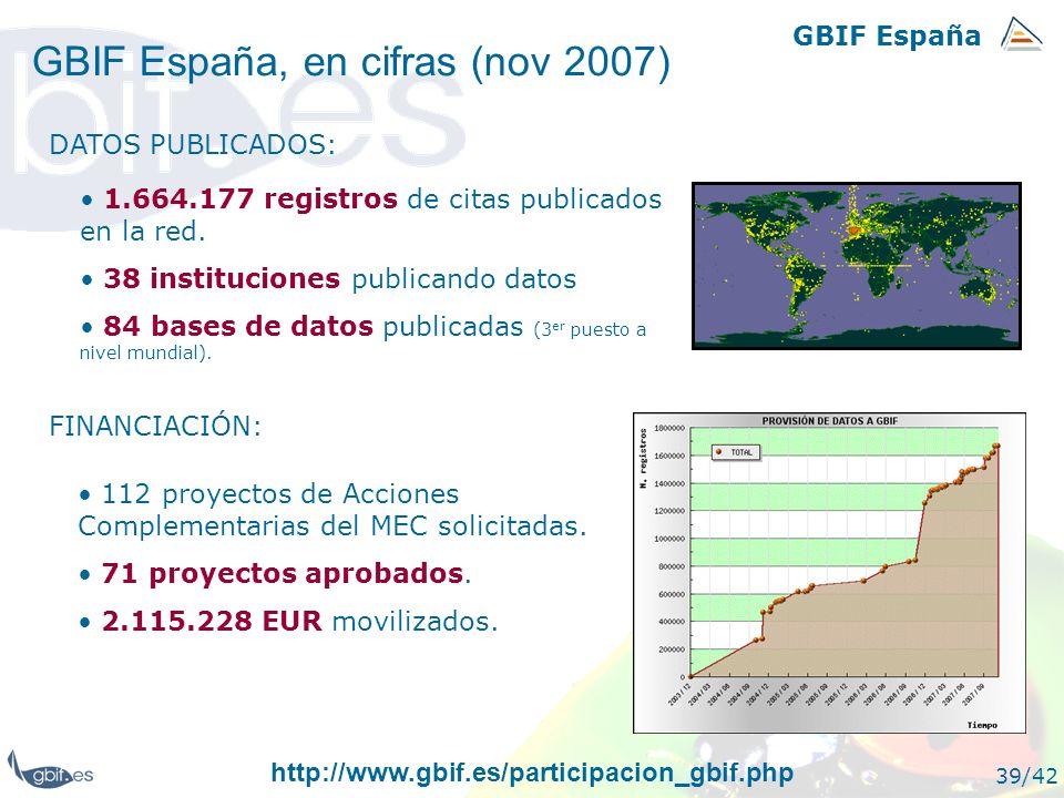 GBIF España 39/42 GBIF España, en cifras (nov 2007) 1.664.177 registros de citas publicados en la red. 38 instituciones publicando datos 84 bases de d