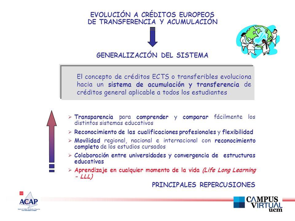 El concepto de créditos ECTS o transferibles evoluciona hacia un sistema de acumulación y transferencia de créditos general aplicable a todos los estudiantes EVOLUCIÓN A CRÉDITOS EUROPEOS DE TRANSFERENCIA Y ACUMULACIÓN GENERALIZACIÓN DEL SISTEMA Transparencia para comprender y comparar fácilmente los distintos sistemas educativos Reconocimiento de las cualificaciones profesionales y flexibilidad Movilidad regional, nacional e internacional con reconocimiento completo de los estudios cursados Colaboración entre universidades y convergencia de estructuras educativas Aprendizaje en cualquier momento de la vida (Life Long Learning - LLL) PRINCIPALES REPERCUSIONES