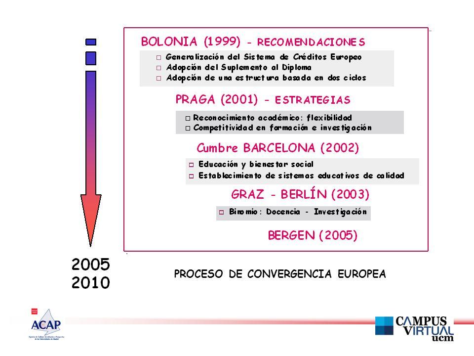 PROCESO DE CONVERGENCIA EUROPEA