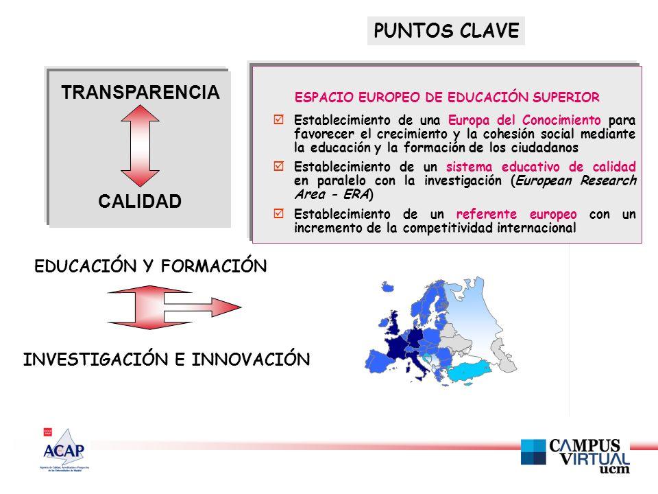 EDUCACIÓN Y FORMACIÓN INVESTIGACIÓN E INNOVACIÓN PUNTOS CLAVE TRANSPARENCIA CALIDAD ESPACIO EUROPEO DE EDUCACIÓN SUPERIOR Establecimiento de una Europa del Conocimiento para favorecer el crecimiento y la cohesión social mediante la educación y la formación de los ciudadanos Establecimiento de un sistema educativo de calidad en paralelo con la investigación (European Research Area - ERA) Establecimiento de un referente europeo con un incremento de la competitividad internacional