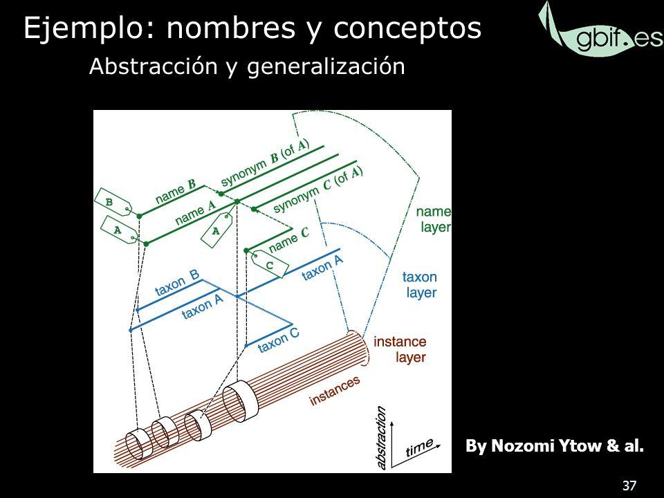 37 By Nozomi Ytow & al. Ejemplo: nombres y conceptos Abstracción y generalización