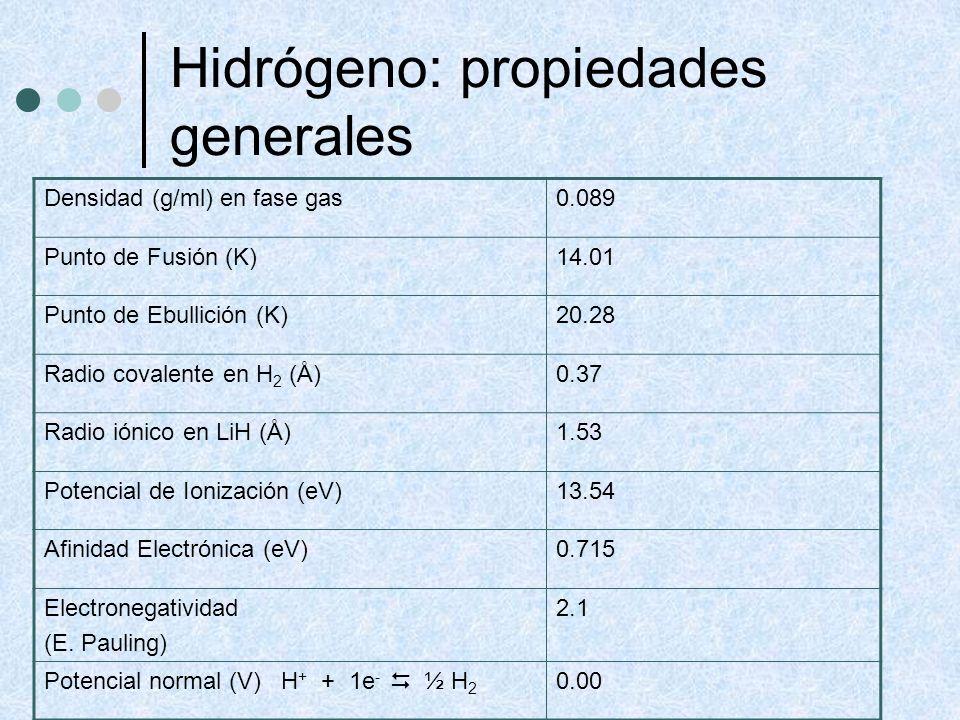 Hidrógeno: propiedades generales Densidad (g/ml) en fase gas0.089 Punto de Fusión (K)14.01 Punto de Ebullición (K)20.28 Radio covalente en H 2 (Å)0.37