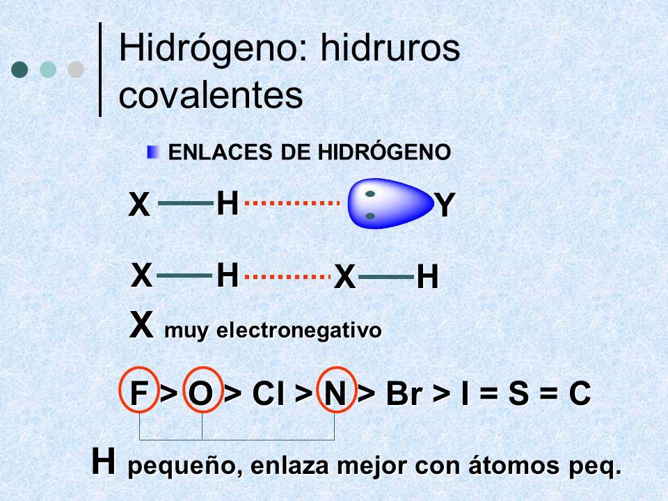 ENLACES DE HIDRÓGENO X H Y X H X H X muy electronegativo F > O > Cl > N > Br > I = S = C H pequeño, enlaza mejor con átomos peq. Hidrógeno: hidruros c
