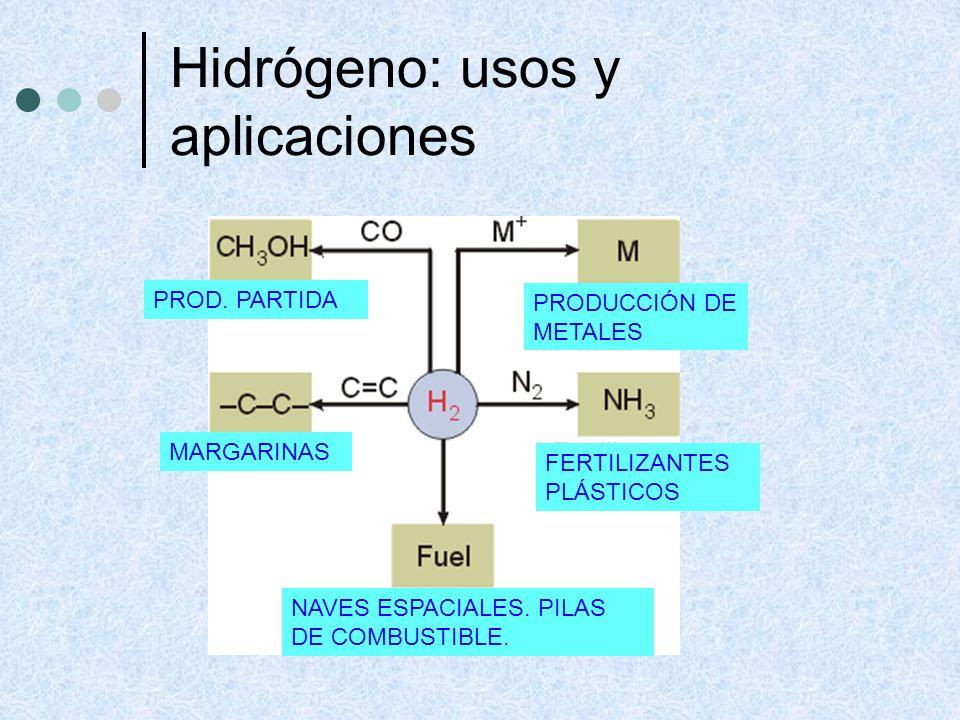 Hidrógeno: usos y aplicaciones PROD. PARTIDA MARGARINAS NAVES ESPACIALES. PILAS DE COMBUSTIBLE. FERTILIZANTES PLÁSTICOS PRODUCCIÓN DE METALES