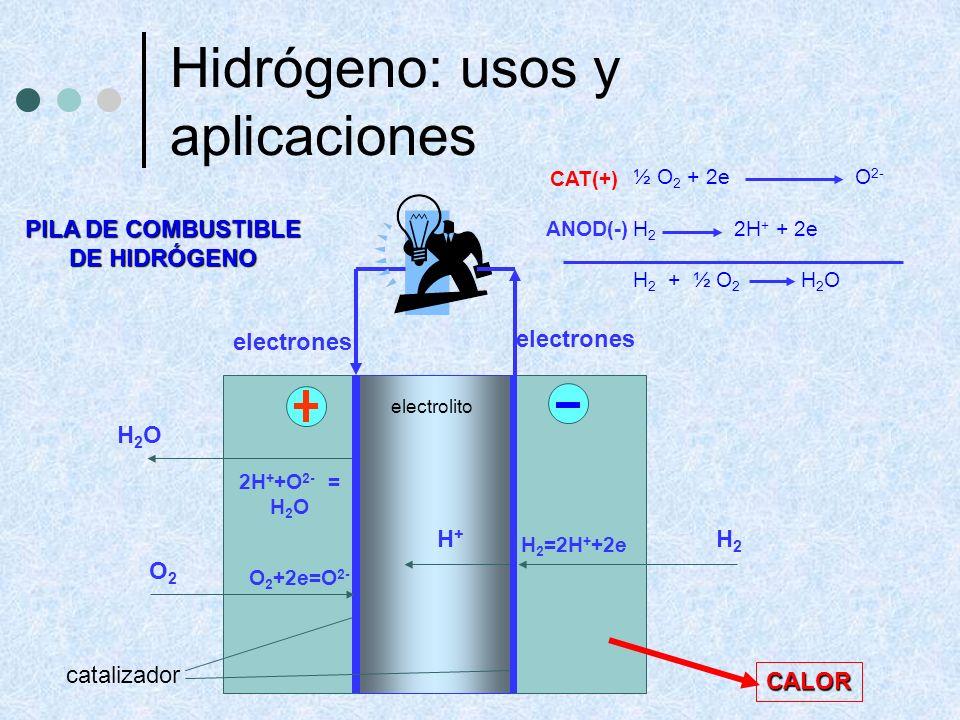 Hidrógeno: usos y aplicaciones ½ O 2 + 2e O 2- H 2 2H + + 2e H 2 + ½ O 2 H 2 O CAT(+) ANOD(-) PILA DE COMBUSTIBLE DE HIDRÓGENO electrolito catalizador