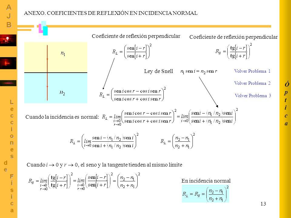 13 ANEXO. COEFICIENTES DE REFLEXIÓN EN INCIDENCIA NORMAL Coeficiente de reflexión perpendicular Ley de Snell Cuando la incidencia es normal: Cuando i