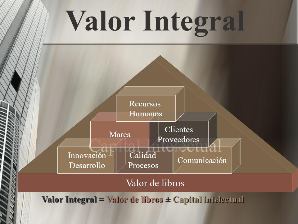 Valor de libros Capital Intelectual Innovación Desarrollo Calidad Procesos Comunicación Marca Clientes Proveedores Recursos Humanos Valor Integral Val