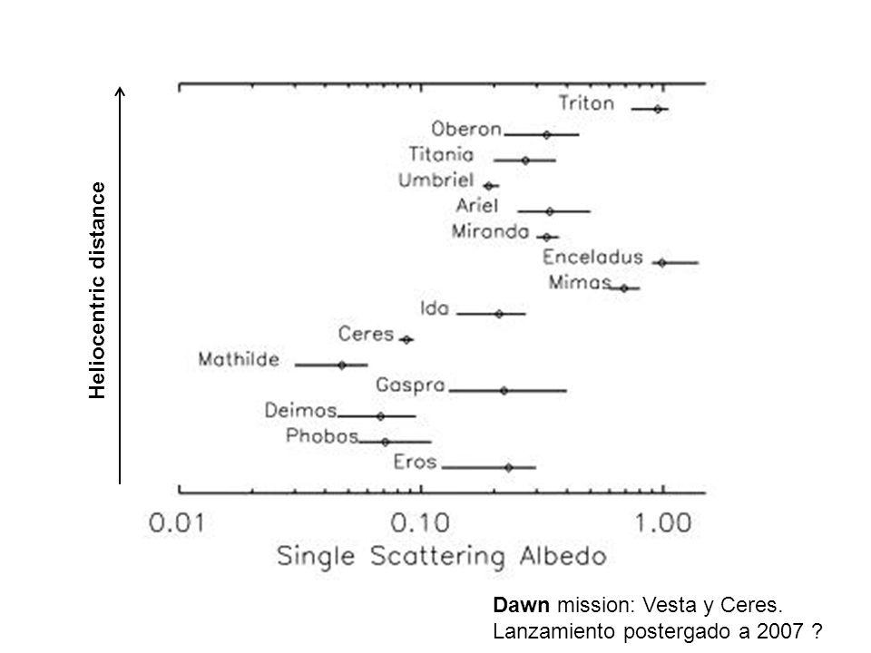 Dawn mission: Vesta y Ceres. Lanzamiento postergado a 2007 ? Heliocentric distance