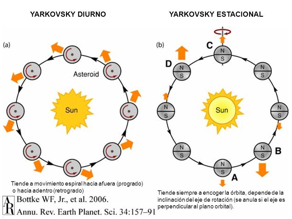 Annual Reviews YARKOVSKY DIURNO YARKOVSKY ESTACIONAL Tiende a movimiento espiral hacia afuera (progrado) o hacia adentro (retrogrado) Tiende siempre a