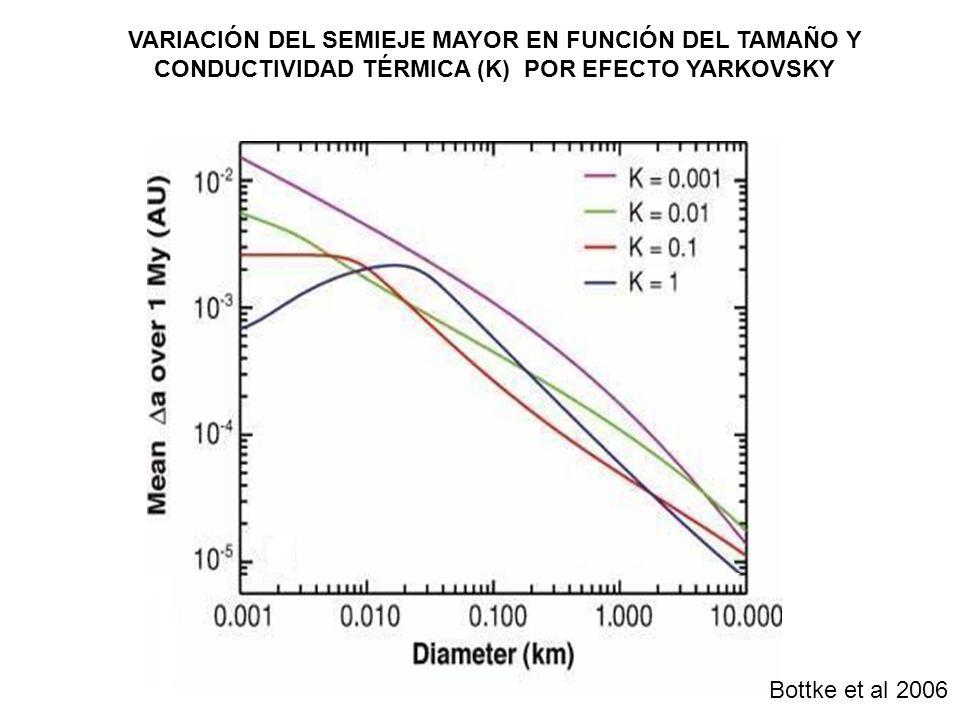 VARIACIÓN DEL SEMIEJE MAYOR EN FUNCIÓN DEL TAMAÑO Y CONDUCTIVIDAD TÉRMICA (K) POR EFECTO YARKOVSKY Bottke et al 2006