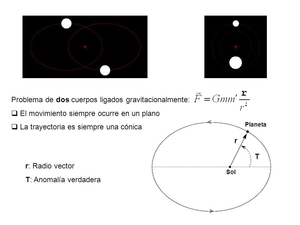 Problema de dos cuerpos ligados gravitacionalmente: El movimiento siempre ocurre en un plano La trayectoria es siempre una cónica Sol Planeta T r r: R