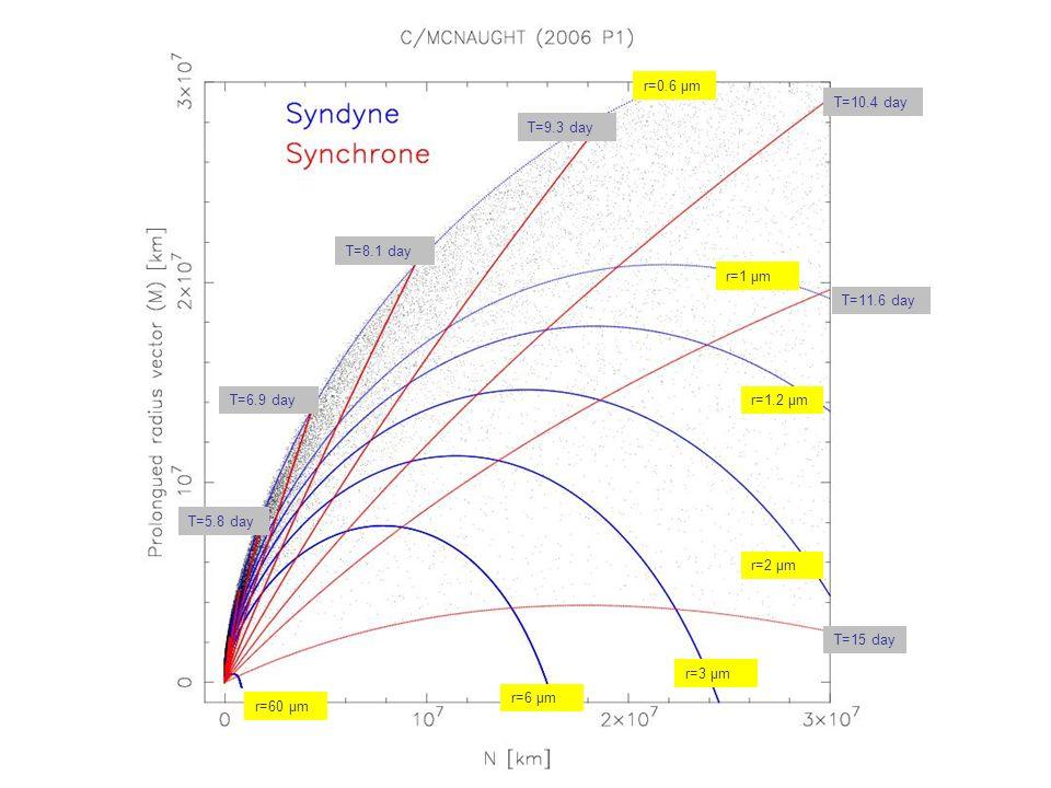r=1 μm r=1.2 μm r=2 μm r=3 μm r=6 μm r=60 μm T=15 day T=11.6 day T=10.4 day T=9.3 day T=8.1 day T=6.9 day T=5.8 day r=0.6 μm