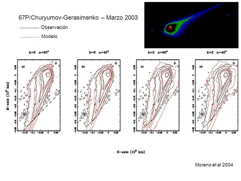 67P/Churyumov-Gerasimenko – Marzo 2003 Observación Modelo Moreno et al 2004